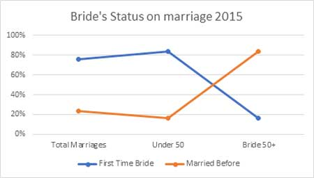 Brides Status on Marriage in 2015